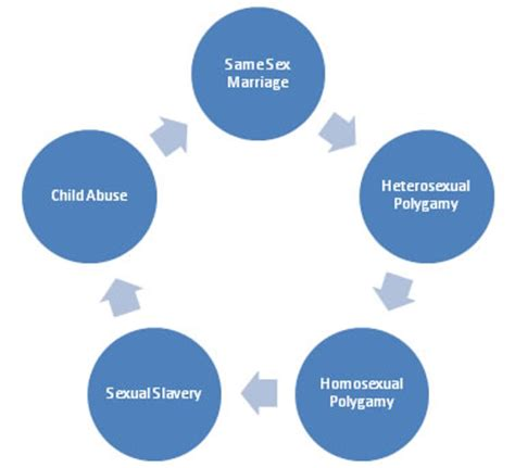 Thesis for same sex marriage essay